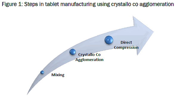 material-sciences-Steps-tablet-manufacturing-using