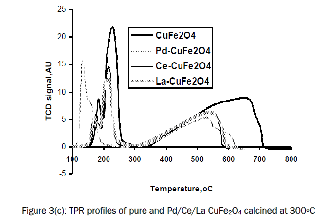 material-sciences-TPR-profiles-pure-CuFe2O4
