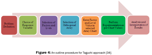 material-sciences-Taguchi-approach