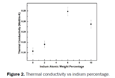 material-sciences-Thermal-conductivity-indium-percentage