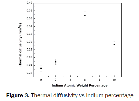material-sciences-Thermal-diffusivity-indium-percentage