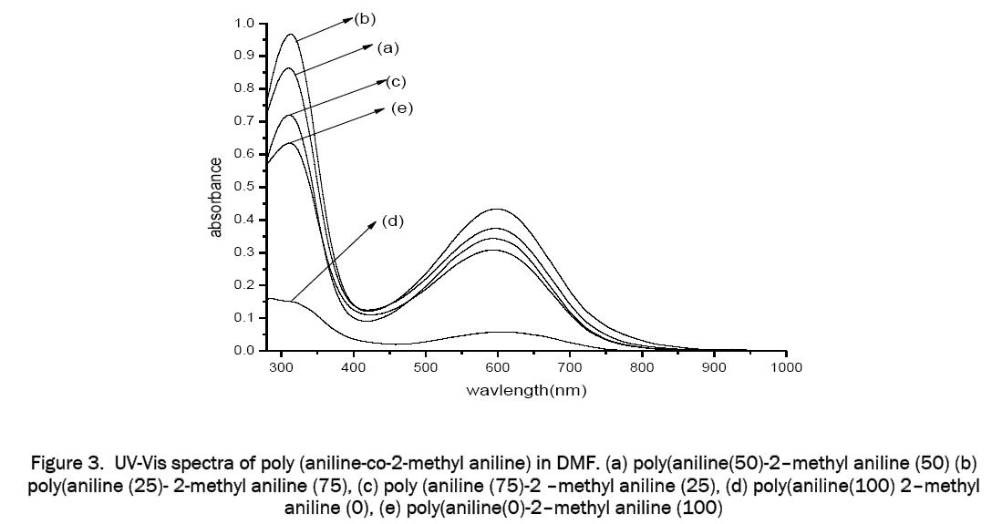material-sciences-UV-Vis-spectra