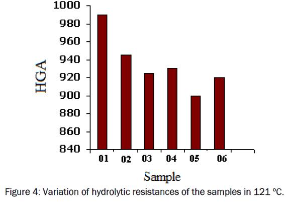 material-sciences-Variation-hydrolytic-resistances-samples