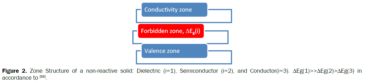 material-sciences-Zone-Structure