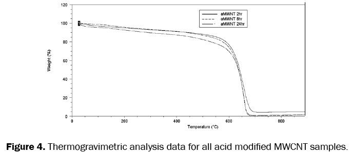 material-sciences-acid-modified-MWCNT