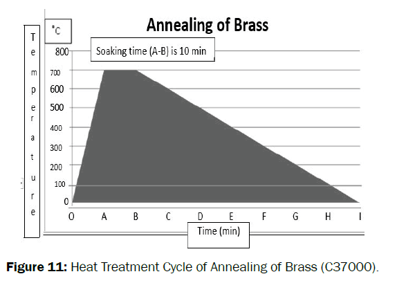 material-sciences-annealing-brass