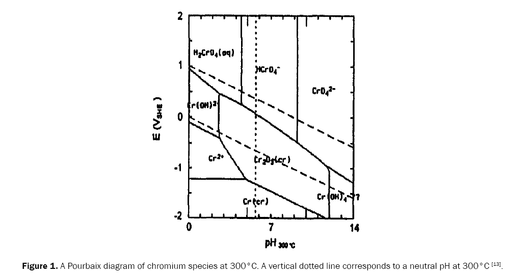 A uranium nitride doped with chromium nickel or aluminum as an material sciences chromium species ccuart