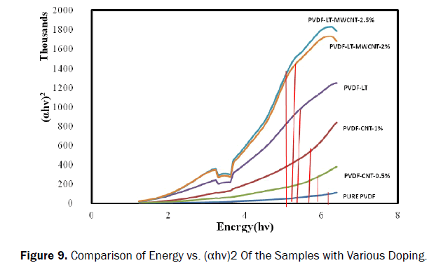 material-sciences-comparison-energy-doping