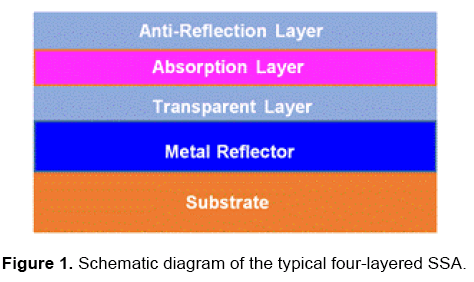 material-sciences-four-layered