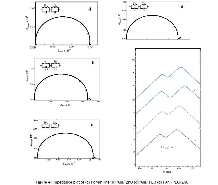 material-sciences-impedance-plot