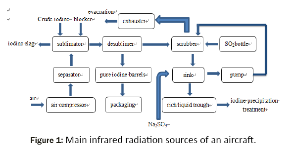 material-sciences-infrared