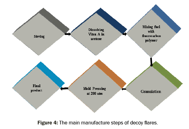material-sciences-manufacture