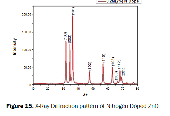 material-sciences-nitrogen-doped