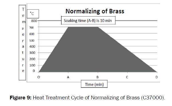 material-sciences-normalizing-brass