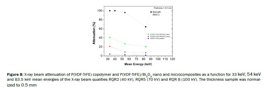 material-sciences-copolymer-nano-energies