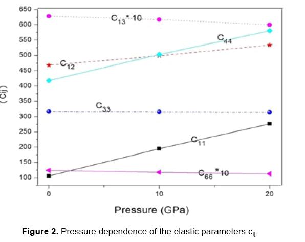 material-sciences-parameters