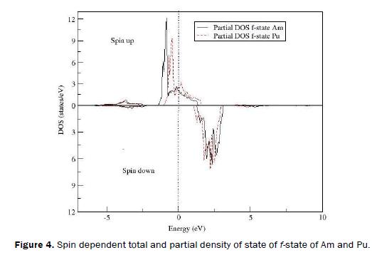 material-sciences-partial-density