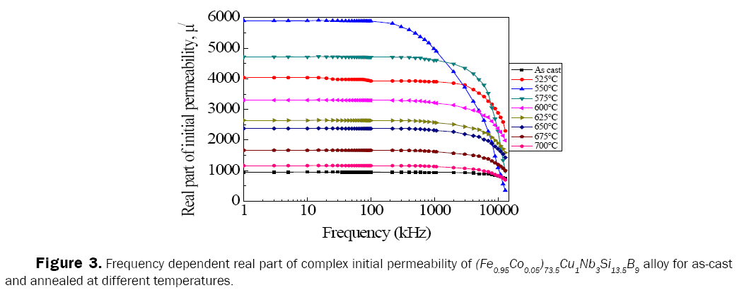 material-sciences-permeability