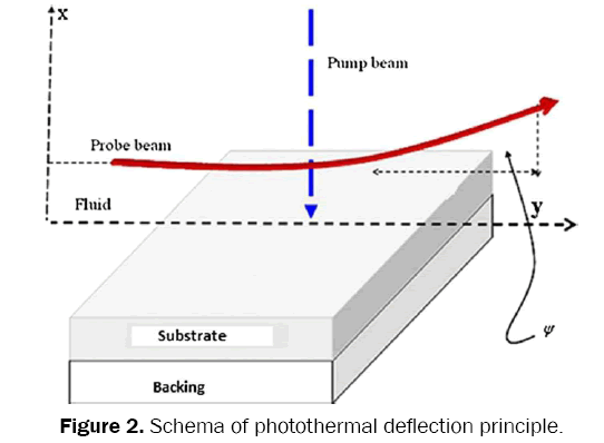 material-sciences-photothermal-deflection