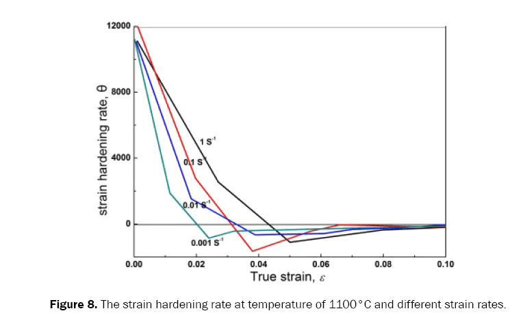 material-sciences-rate-temperature
