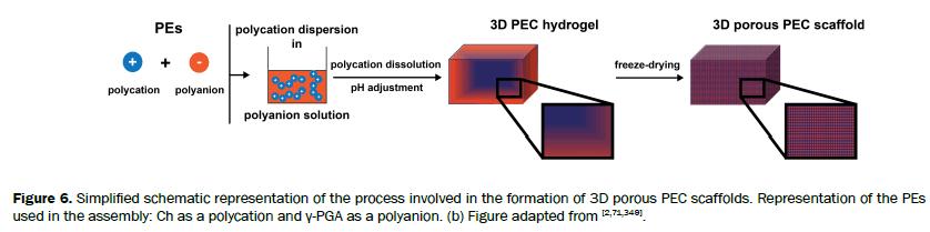 material-sciences-representation