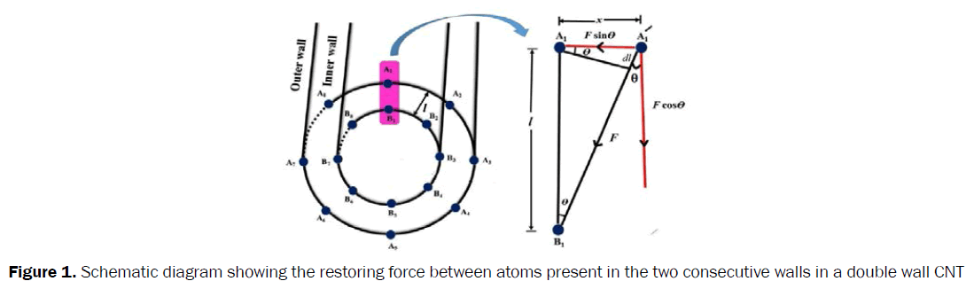 material-sciences-restoring-force-atoms