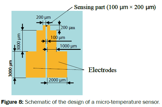 material-sciences-schematic-design-micro-temperature