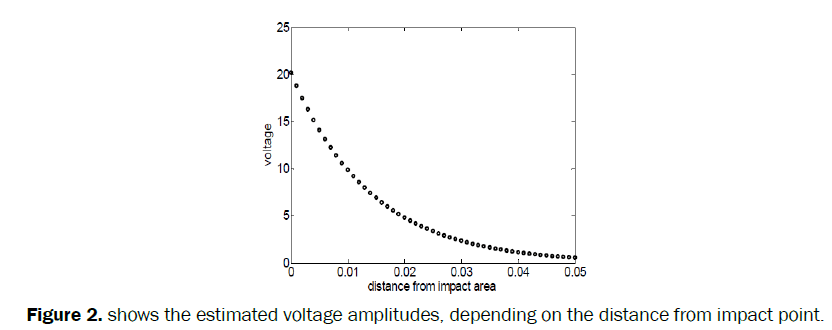 material-sciences-shows-estimated-voltage-amplitudes