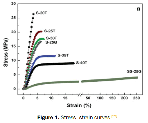 material-sciences-stress-strain-curves