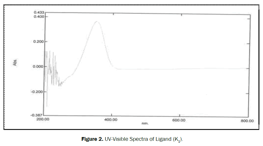 material-sciences-visible-spectra-ligand