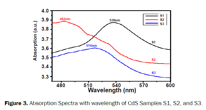 material-sciences-wavelength