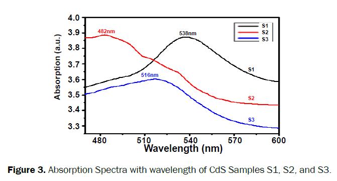material-sciences-wavelength