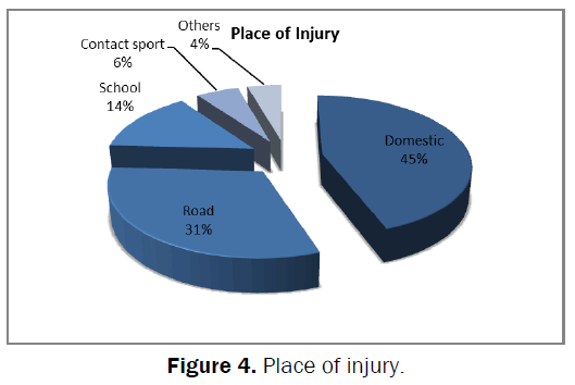 medical-and-health-sciences-place-injury