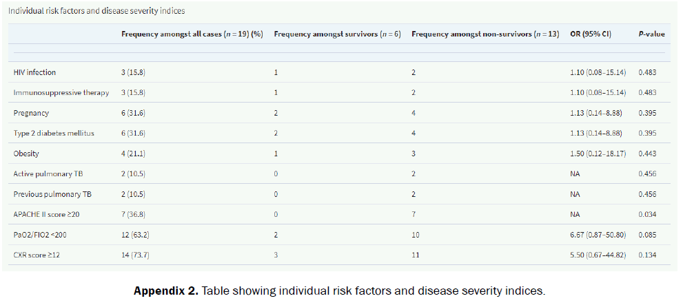 medical-and-health-sciences-severity-indices