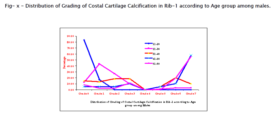 study of 1st costal cartilage calcification on radiographs in, Cephalic Vein