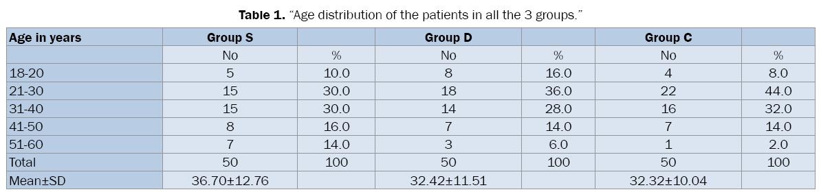 medical-health-sciences-Age-distribution