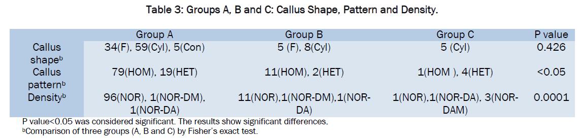 medical-health-sciences-Callus-Shape