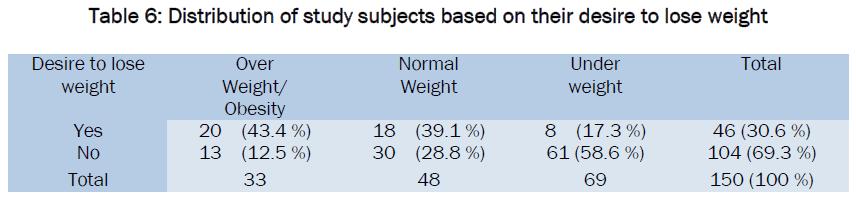 medical-health-sciences-Distribution-study-desire-lose