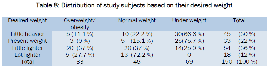 medical-health-sciences-Distribution-study-desired-weight