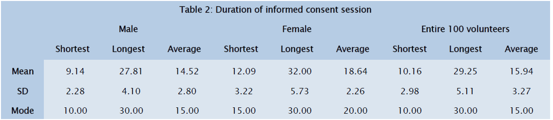 medical-health-sciences-Duration-informed-consent