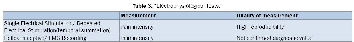 medical-health-sciences-Electrophysiological-Tests