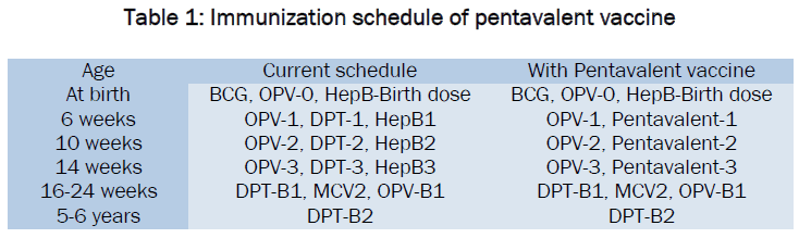 medical-health-sciences-Immunization-schedule-pentavalent