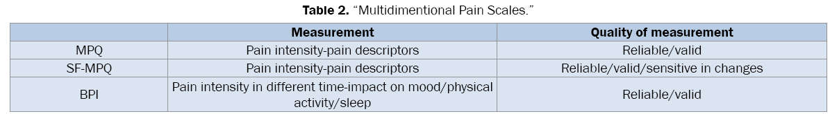 medical-health-sciences-Multidimentional-Pain-Scales