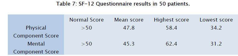 health-sciences-Questionnaire-results