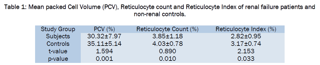 packed cell volume, reticulocyte count and index among patients, Skeleton