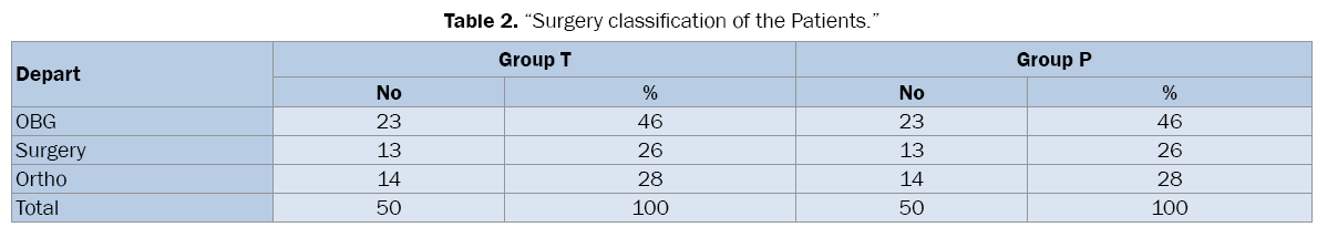 medical-health-sciences-Surgery-classification