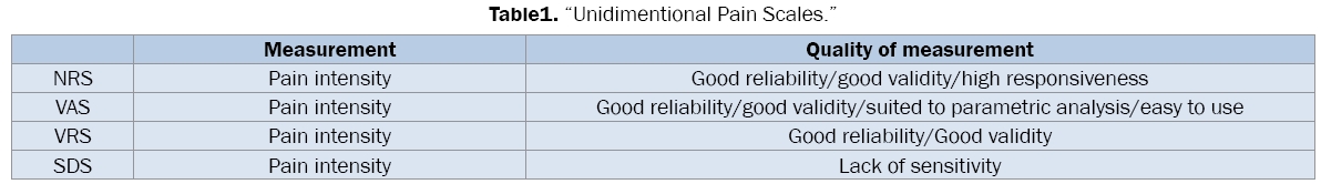 medical-health-sciences-Unidimentional-Pain-Scales