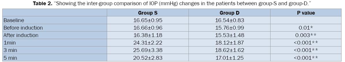 medical-health-sciences-inter-group-comparison