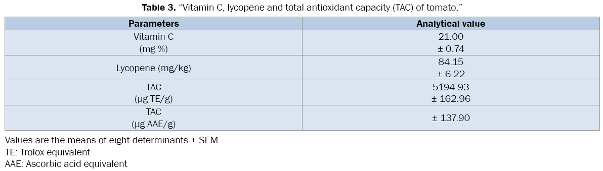medical-health-sciences-total-antioxidant-capacity