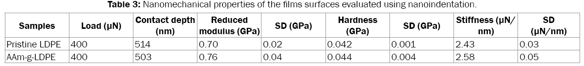 medicinal-organic-chemistry-films-surfaces